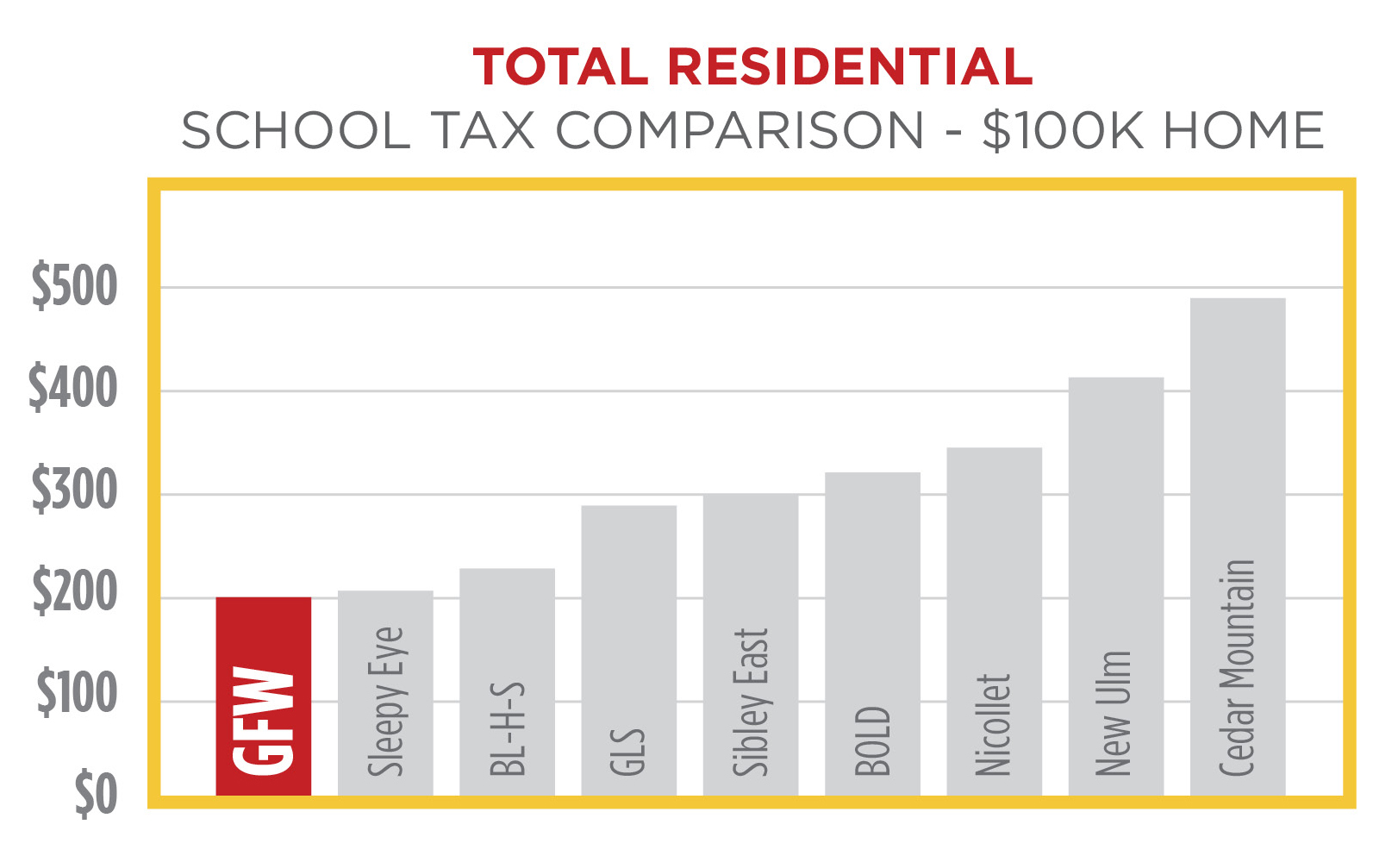 Residential tax comparison